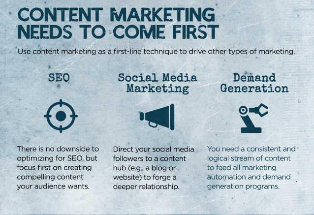 content marketing infographic detail