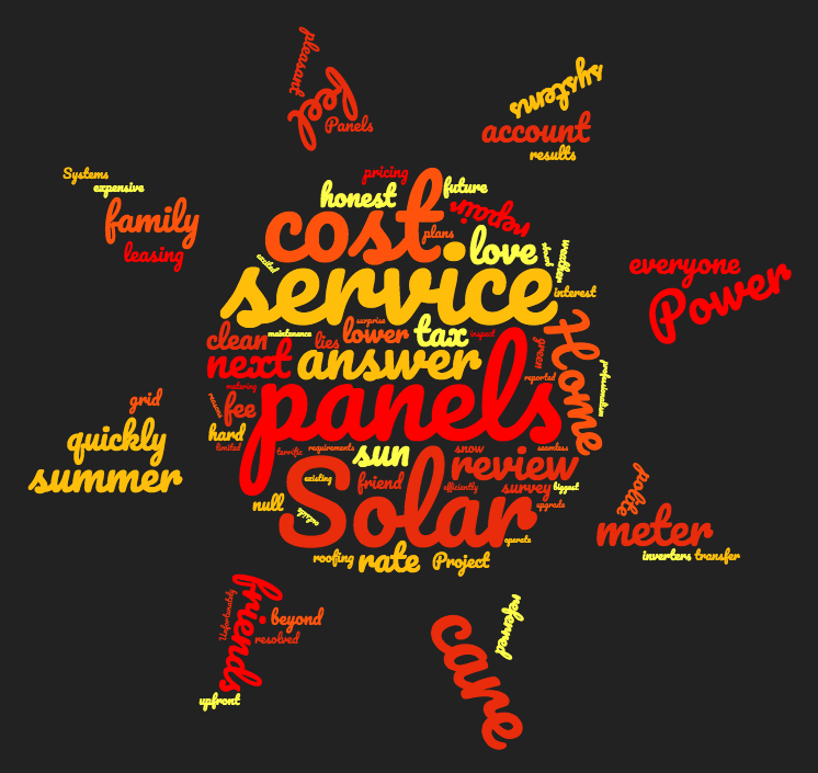residential solar wordcloud